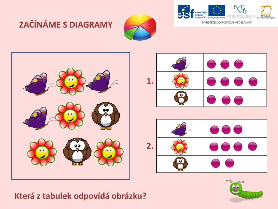 ZAČÍNÁME S DIAGRAMY Která z tabulek odpovídá obrázku I L 1. 2.