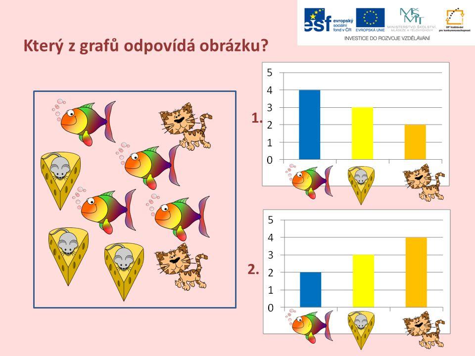 Který z grafů odpovídá obrázku 1. 2.