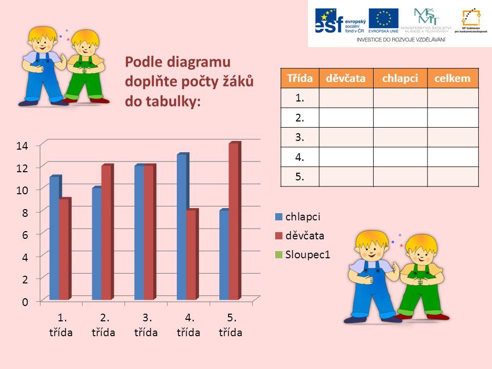 Třídaděvčatachlapcicelkem 1. 2. 3. 4. 5. Podle diagramu doplňte počty žáků do tabulky: