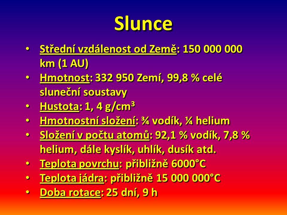 Slunce Střední vzdálenost od Země: 150 000 000 km (1 AU) Střední vzdálenost od Země: 150 000 000 km (1 AU) Hmotnost: 332 950 Zemí, 99,8 % celé sluneční soustavy Hmotnost: 332 950 Zemí, 99,8 % celé sluneční soustavy Hustota: 1, 4 g/cm 3 Hustota: 1, 4 g/cm 3 Hmotnostní složení: ¾ vodík, ¼ helium Hmotnostní složení: ¾ vodík, ¼ helium Složení v počtu atomů: 92,1 % vodík, 7,8 % helium, dále kyslík, uhlík, dusík atd.