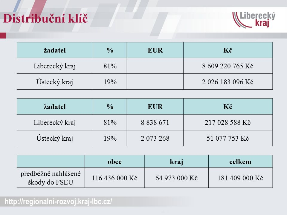 Distribuční klíč žadatel%EURKč Liberecký kraj81%8 609 220 765 Kč Ústecký kraj19%2 026 183 096 Kč žadatel%EURKč Liberecký kraj81%8 838 671217 028 588 K