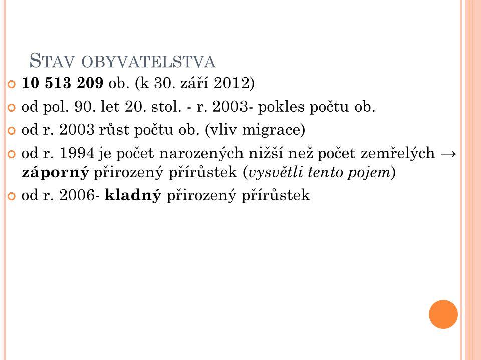 S TAV OBYVATELSTVA 10 513 209 ob. (k 30. září 2012) od pol.
