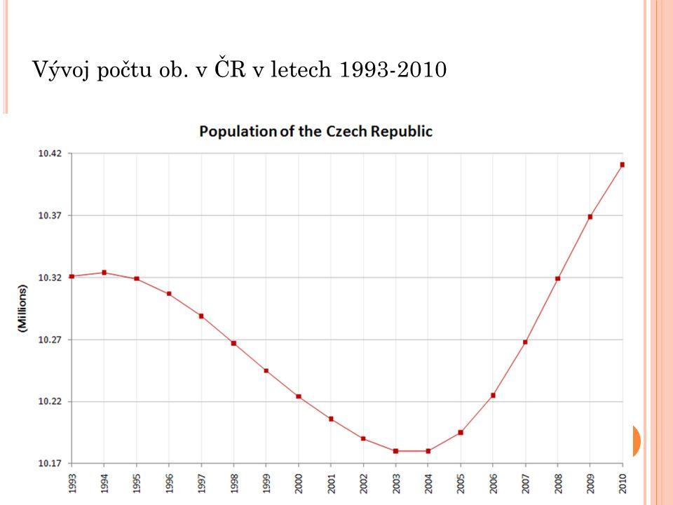 Vývoj počtu ob. v ČR v letech 1993-2010