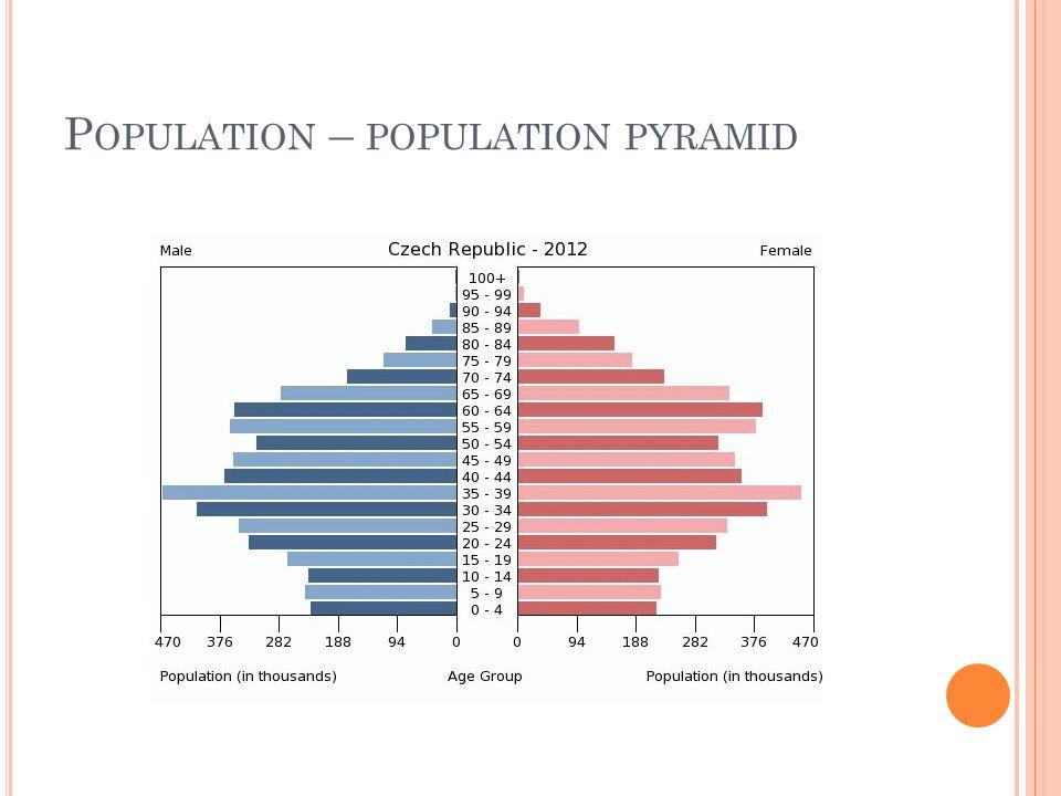 P OPULATION – POPULATION PYRAMID