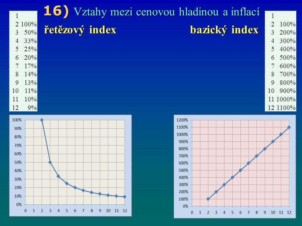 16) Vztahy mezi cenovou hladinou a inflací řetězový index bazický index 1 2100% 350% 433% 525% 620% 717% 814% 913% 1011% 1110% 129% 1 2100% 3200% 4300% 5400% 6500% 7600% 8700% 9800% 10900% 111000% 121100%