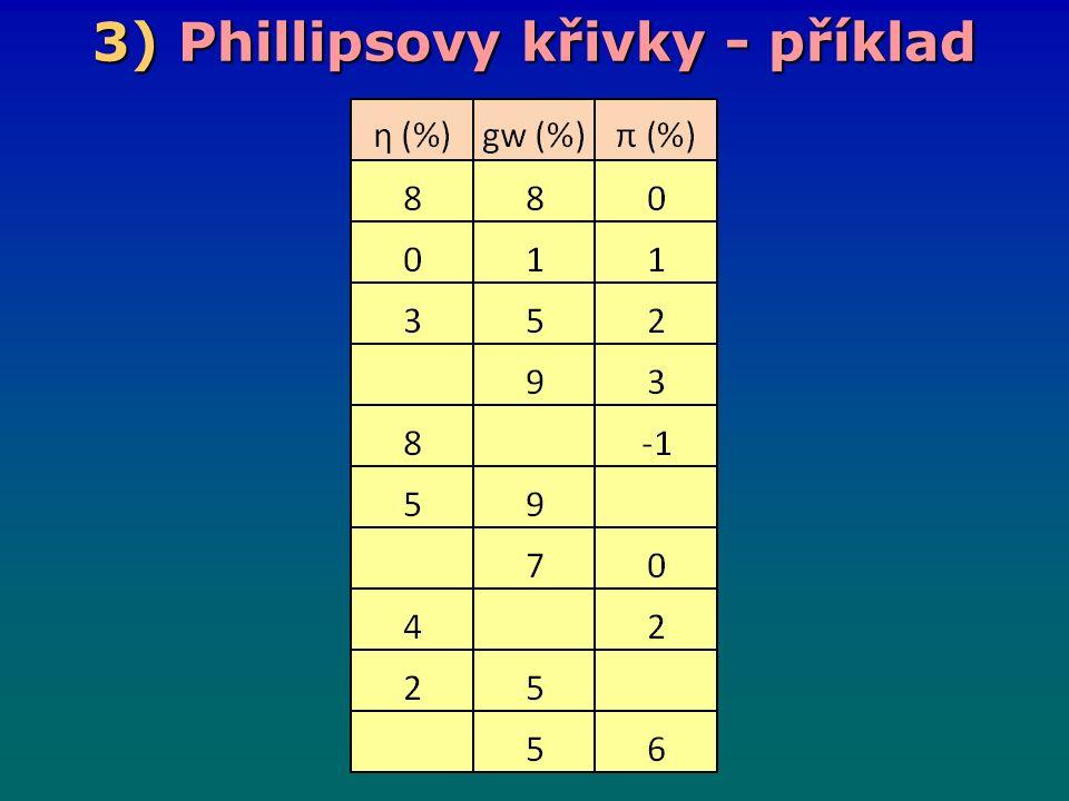 3) Phillipsovy křivky - příklad