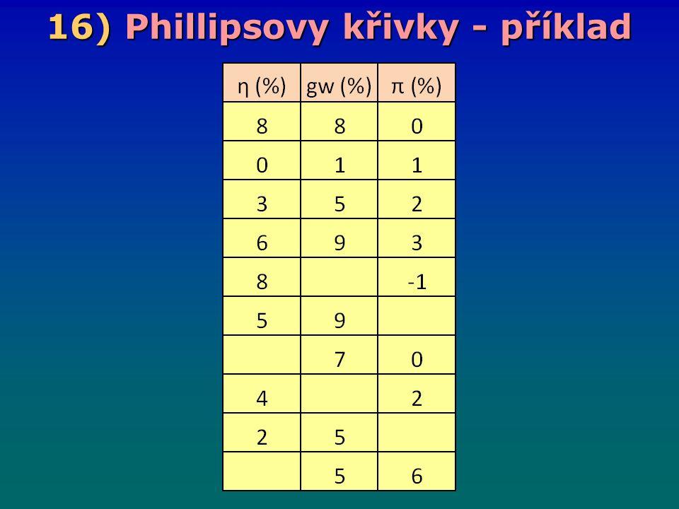 16) Phillipsovy křivky - příklad