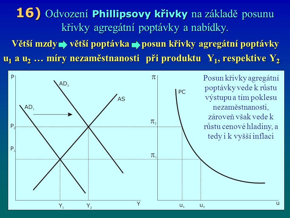16) Odvození Phillipsovy křivky na základě posunu křivky agregátní poptávky a nabídky.