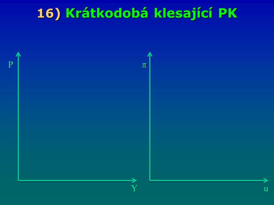 16 ) Krátkodobá klesající PK Yu Pπ
