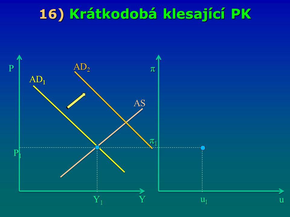 16 ) Krátkodobá klesající PK Yu Pπ Y1Y1Y1Y1 u1u1u1u1 π1π1π1π1 AS P1P1P1P1 AD 2 AD 1