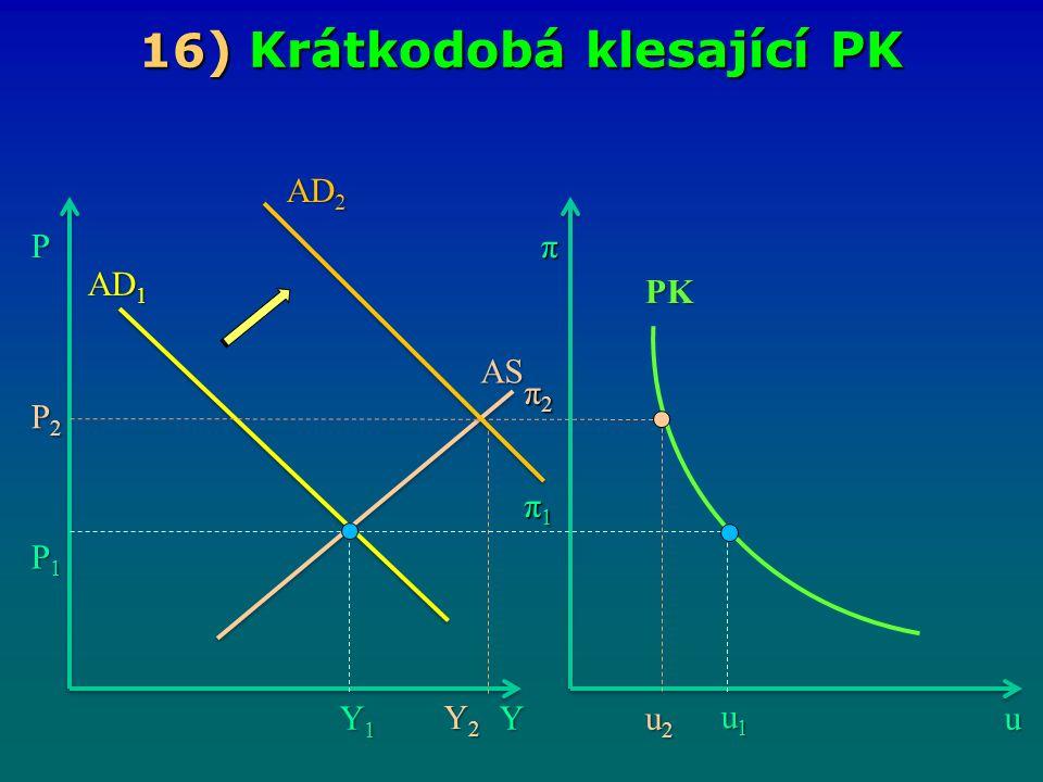 16 ) Krátkodobá klesající PK Yu Pπ Y1Y1Y1Y1 u1u1u1u1 π1π1π1π1 P1P1P1P1 P2P2P2P2 u2u2u2u2 π2π2π2π2 Y2Y2Y2Y2 AS AD 2 AD 1 PK