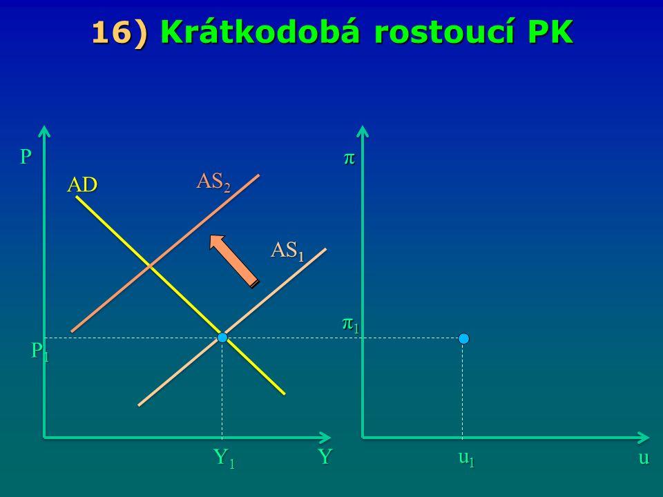 16 ) Krátkodobá rostoucí PK Yu Pπ Y1Y1Y1Y1 u1u1u1u1 π1π1π1π1 AS 1 AD P1P1P1P1 AS 2