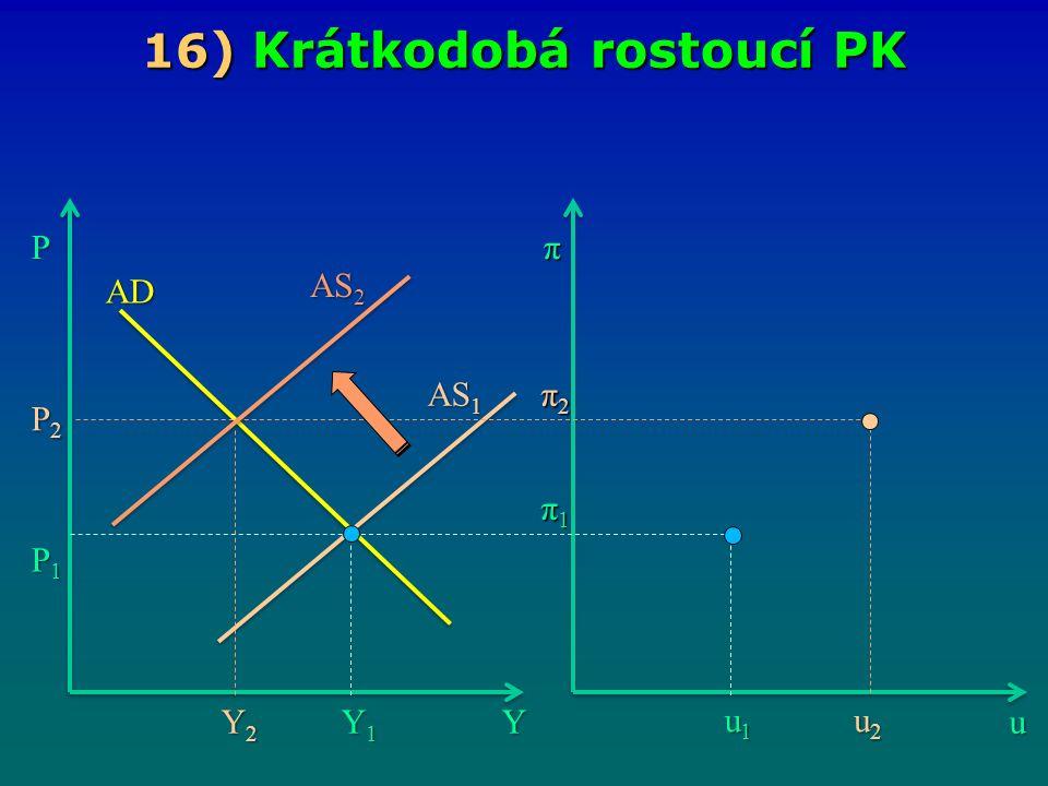 16 ) Krátkodobá rostoucí PK Yu Pπ Y1Y1Y1Y1 u1u1u1u1 π1π1π1π1 AS 1 AD P1P1P1P1 AS 2 P2P2P2P2 u2u2u2u2 π2π2π2π2 Y2Y2Y2Y2