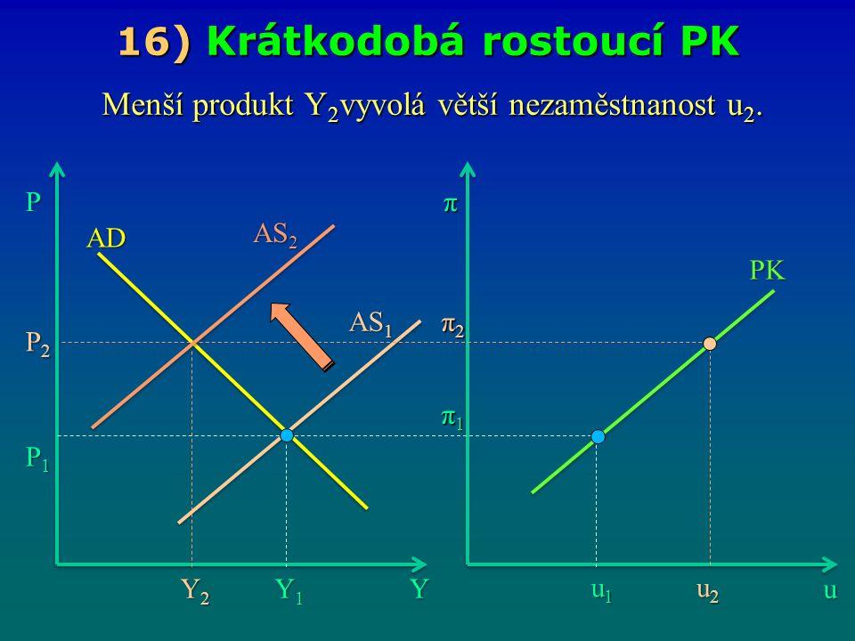 16 ) Krátkodobá rostoucí PK Yu Pπ Y1Y1Y1Y1 u1u1u1u1 π1π1π1π1 AS 1 AD P1P1P1P1 AS 2 P2P2P2P2 u2u2u2u2 PK π2π2π2π2 Y2Y2Y2Y2 Menší produkt Y 2 vyvolá větší nezaměstnanost u 2.