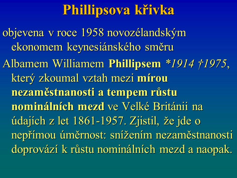 Phillipsova křivka objevena v roce 1958 novozélandským ekonomem keynesiánského směru Albamem Williamem Phillipsem *1914 †1975, který zkoumal vztah mezi mírou nezaměstnanosti a tempem růstu nominálních mezd ve Velké Británii na údajích z let 1861-1957.