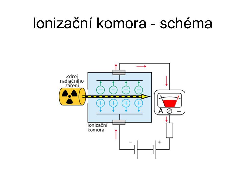 Ionizační komora – voltampérová charakteristika Ionizační komora má složitou voltampérovou charakteristiku, jejíž průběh dělíme na 3 části: 1.