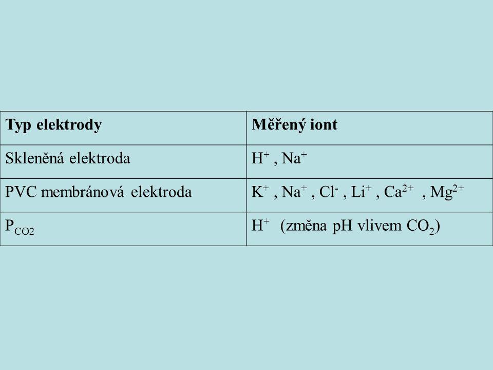 Typ elektrodyMěřený iont Skleněná elektrodaH +, Na + PVC membránová elektrodaK +, Na +, Cl -, Li +, Ca 2+, Mg 2+ P CO2 H + (změna pH vlivem CO 2 )