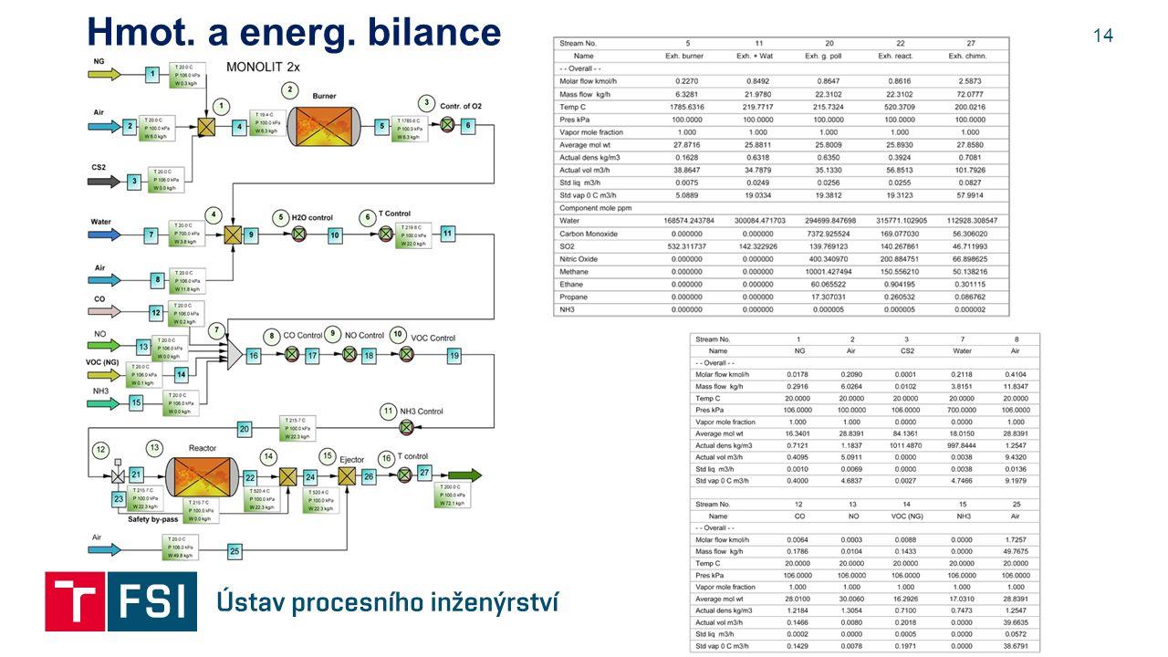 14 Hmot. a energ. bilance