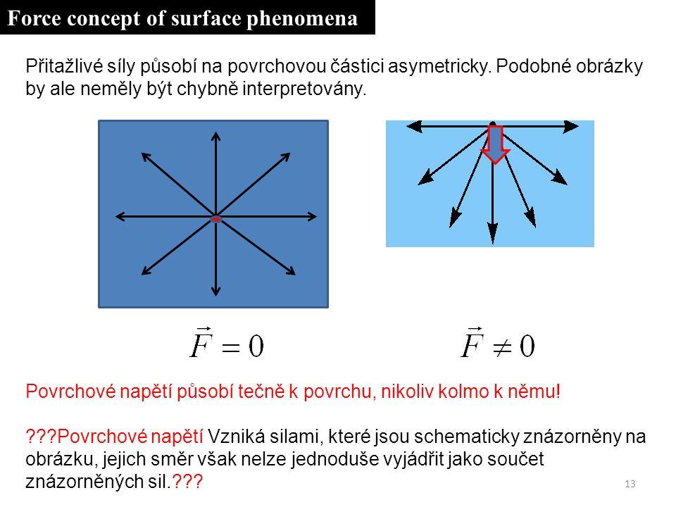 13 Přitažlivé síly působí na povrchovou částici asymetricky.