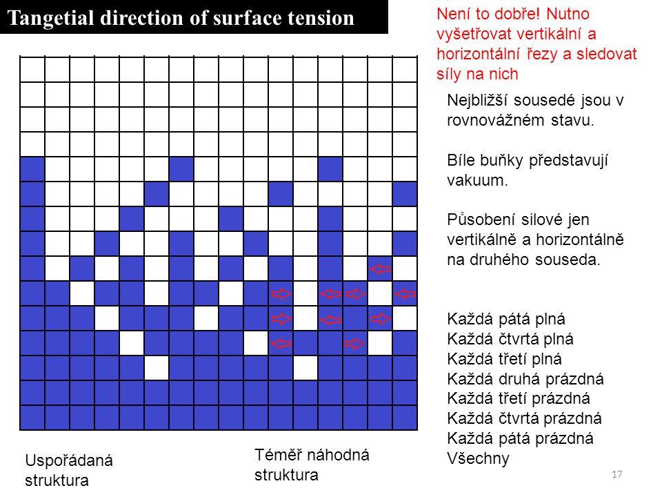 17 Nejbližší sousedé jsou v rovnovážném stavu. Bíle buňky představují vakuum.