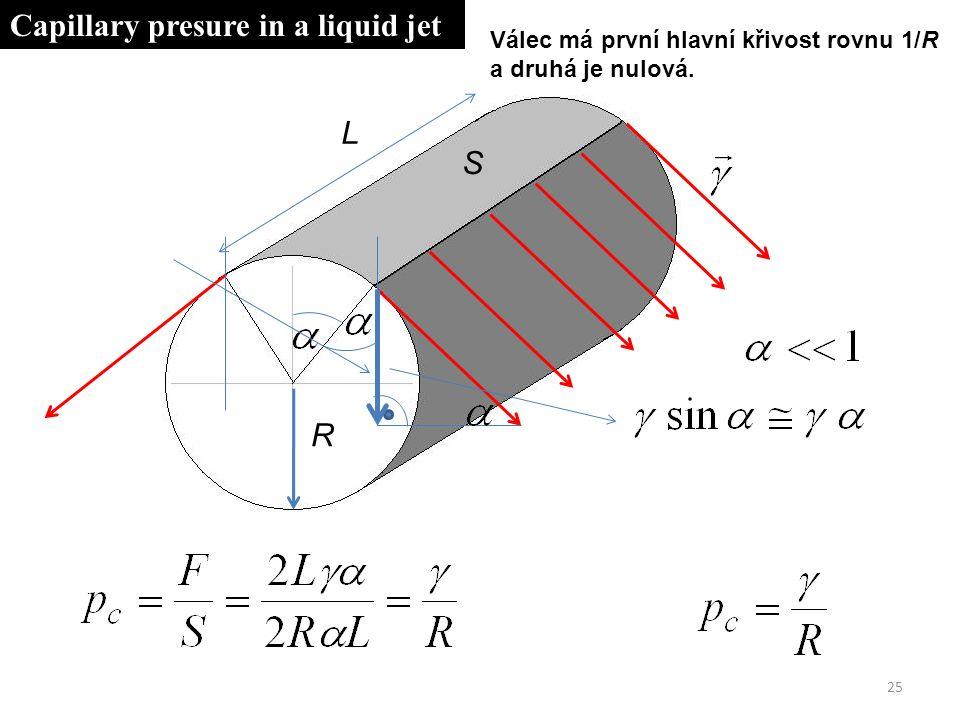 25 L R S Capillary presure in a liquid jet Válec má první hlavní křivost rovnu 1/R a druhá je nulová.