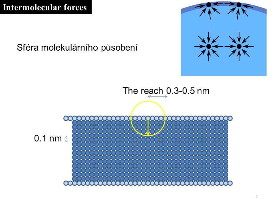 0.1 nm The reach 0.3-0.5 nm 4 Intermolecular forces Sféra molekulárního působení