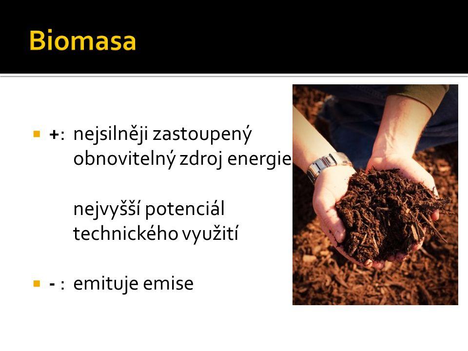  +: nejsilněji zastoupený obnovitelný zdroj energie nejvyšší potenciál technického využití  - :emituje emise