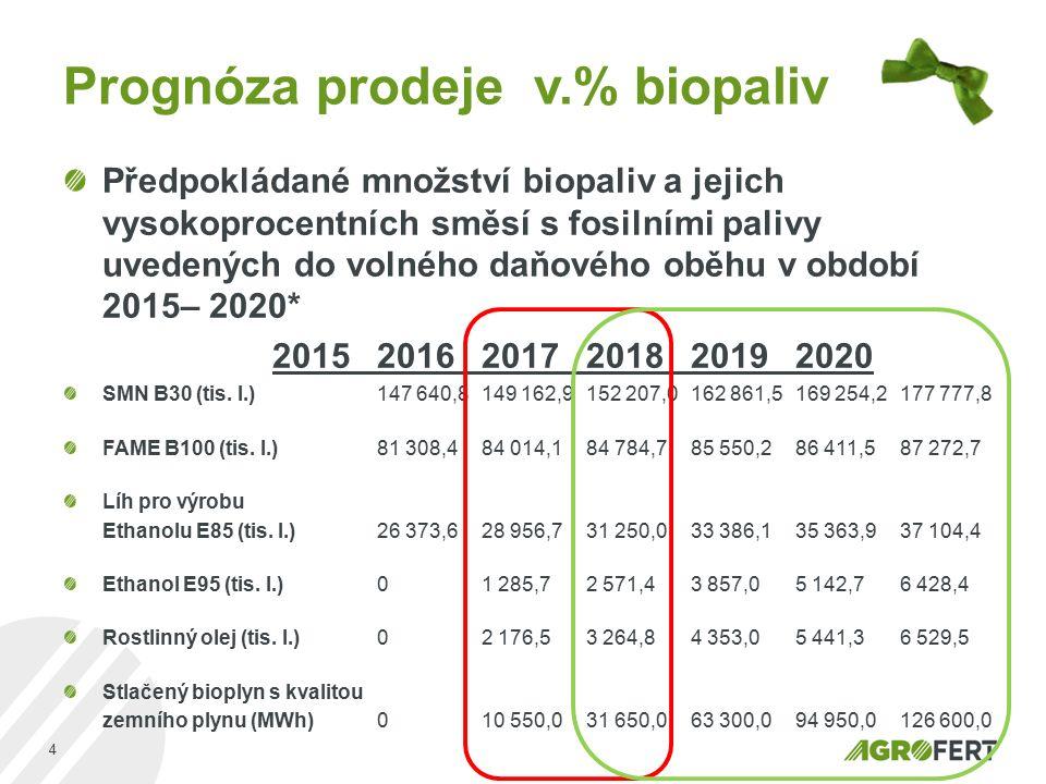 Prognóza prodeje v.% biopaliv Předpokládané množství biopaliv a jejich vysokoprocentních směsí s fosilními palivy uvedených do volného daňového oběhu