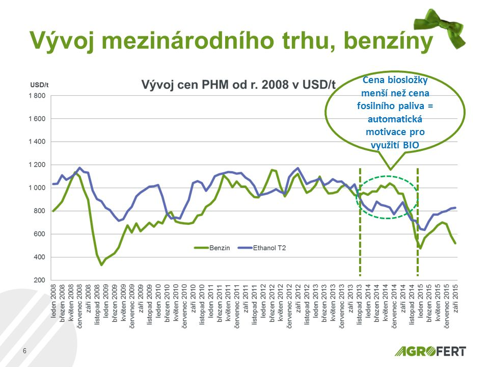 Vývoj mezinárodního trhu, benzíny 6 Cena biosložky menší než cena fosilního paliva = automatická motivace pro využití BIO