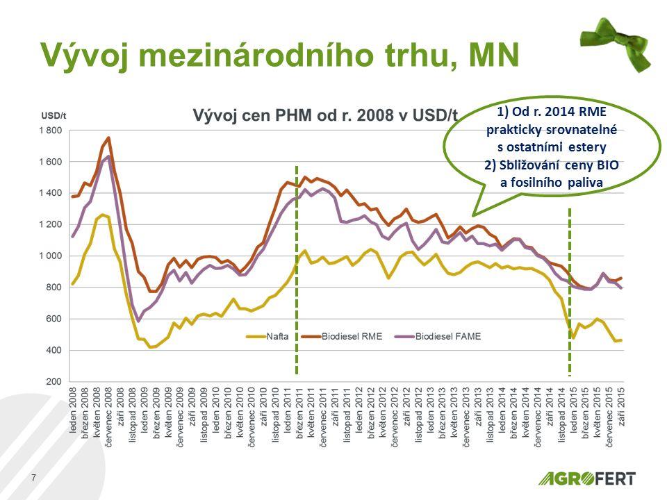 Vývoj mezinárodního trhu, MN 7 1) Od r. 2014 RME prakticky srovnatelné s ostatními estery 2) Sbližování ceny BIO a fosilního paliva