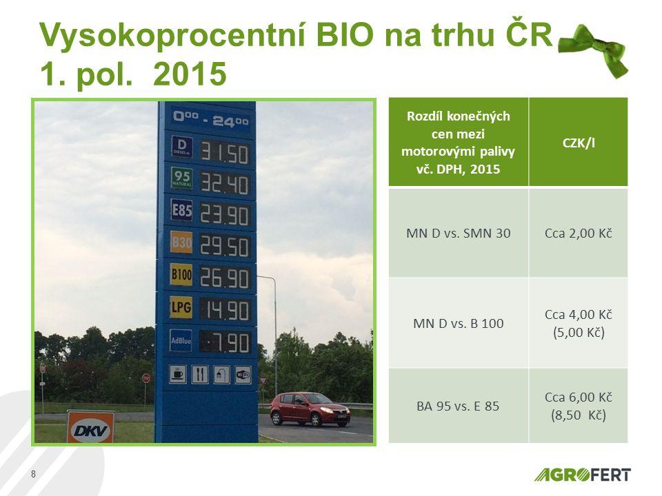 Vysokoprocentní BIO na trhu ČR 1. pol. 2015 8 Rozdíl konečných cen mezi motorovými palivy vč. DPH, 2015 CZK/l MN D vs. SMN 30Cca 2,00 Kč MN D vs. B 10