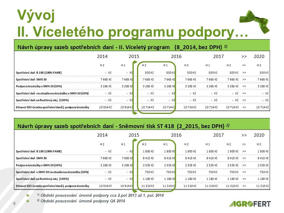 Vývoj II. Víceletého programu podpory… 9 Návrh úpravy sazeb spotřebních daní - II. Víceletý program (8_2014, bez DPH) 1) 2014201520162017>>2020 H 2H 1