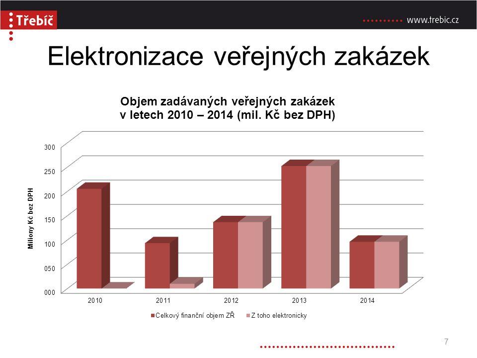 Vývoj průměrného počtu nabídek v zadávacích řízeních 8
