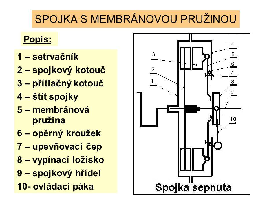 SPOJKA S MEMBRÁNOVOU PRUŽINOU Popis: 1 – setrvačník 2 – spojkový kotouč 3 – přítlačný kotouč 4 – štít spojky 5 – membránová pružina 6 – opěrný kroužek 7 – upevňovací čep 8 – vypínací ložisko 9 – spojkový hřídel 10- ovládací páka