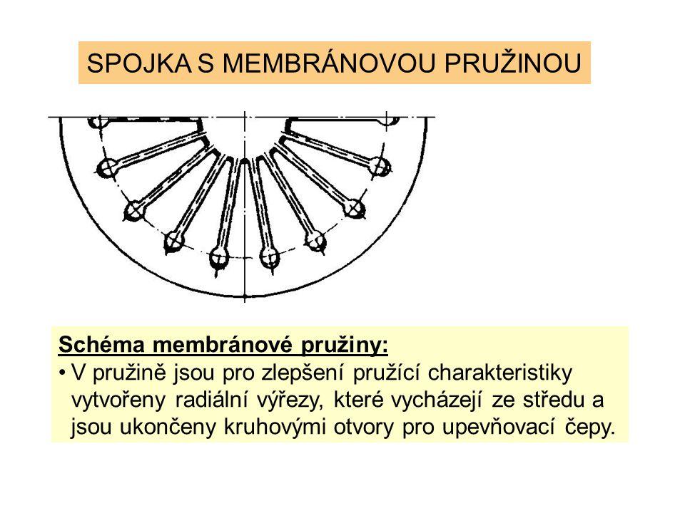 Schéma membránové pružiny: V pružině jsou pro zlepšení pružící charakteristiky vytvořeny radiální výřezy, které vycházejí ze středu a jsou ukončeny kruhovými otvory pro upevňovací čepy.