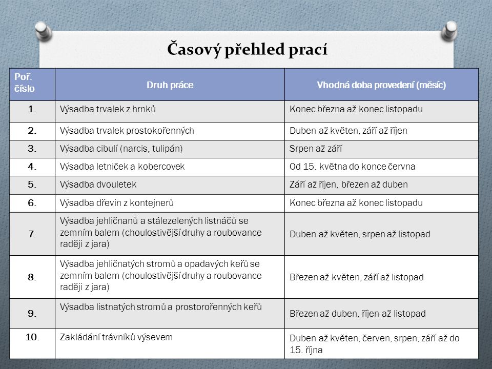 Příklad standardní technologie založení SÚ OperacePopis Příprava půdy Chemické odplevelení, rozrušení půdy kultivátorem, plošná úprava terénu (10-15 cm) Založení trávníku výsevem Obdělání půdy kypřením, vláčením a hrabáním, založení parkového trávníku (výsev, zapravení semene, válcování), hnojení granulovaným hnojivem na široko (Cererit), zalévání, první seč při výšce 10 cm.
