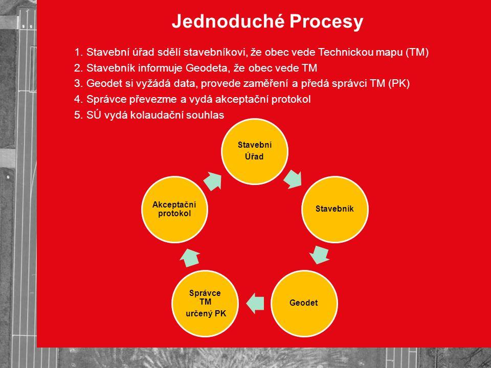 Jednoduché Procesy 1. Stavební úřad sdělí stavebníkovi, že obec vede Technickou mapu (TM) 2. Stavebník informuje Geodeta, že obec vede TM 3. Geodet si