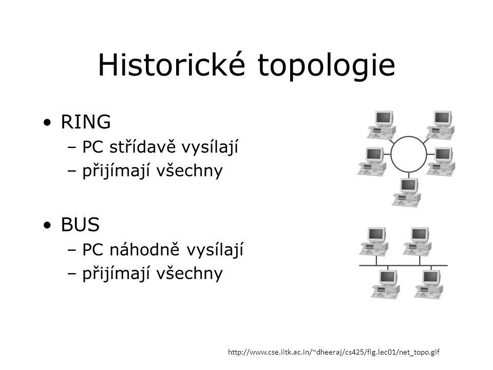 Historické topologie RING –PC střídavě vysílají –přijímají všechny BUS –PC náhodně vysílají –přijímají všechny http://www.cse.iitk.ac.in/~dheeraj/cs425/fig.lec01/net_topo.gif