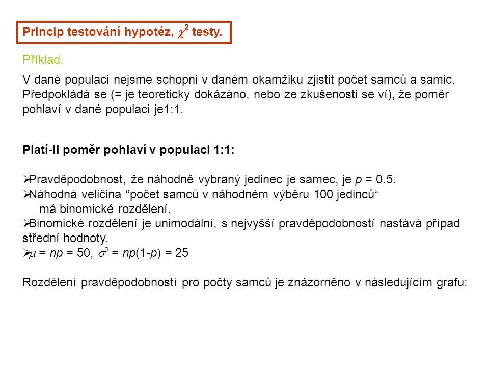 Princip testování hypotéz,  2 testy. Příklad.