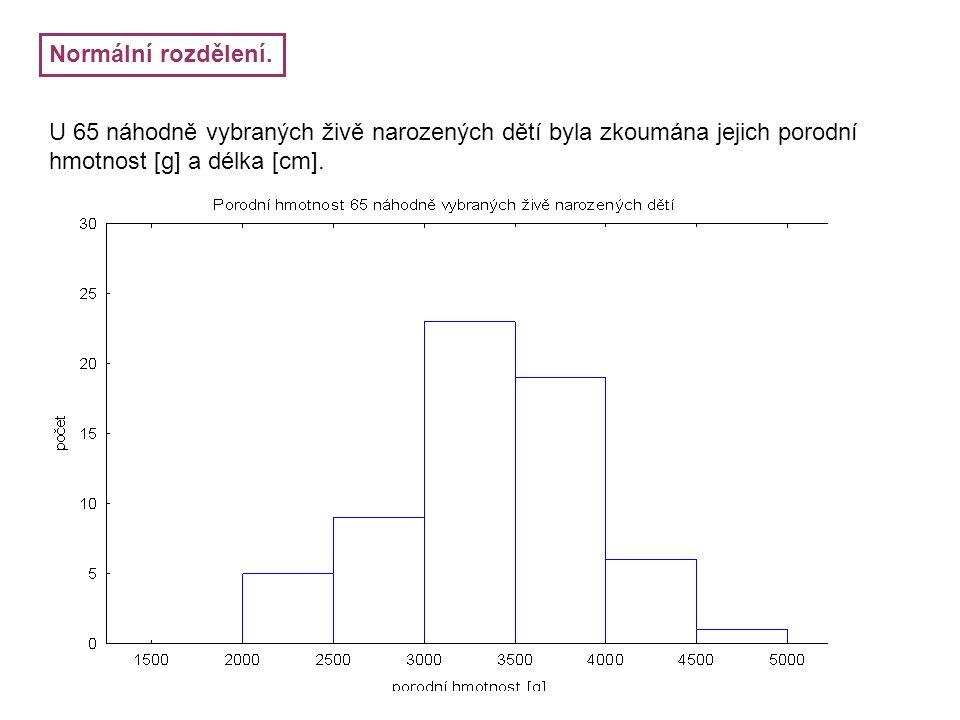Normální rozdělení. U 65 náhodně vybraných živě narozených dětí byla zkoumána jejich porodní hmotnost [g] a délka [cm].