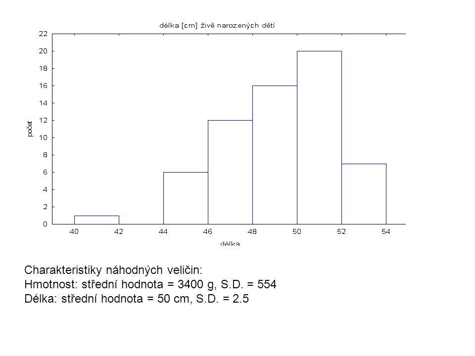 Charakteristiky náhodných veličin: Hmotnost: střední hodnota = 3400 g, S.D. = 554 Délka: střední hodnota = 50 cm, S.D. = 2.5