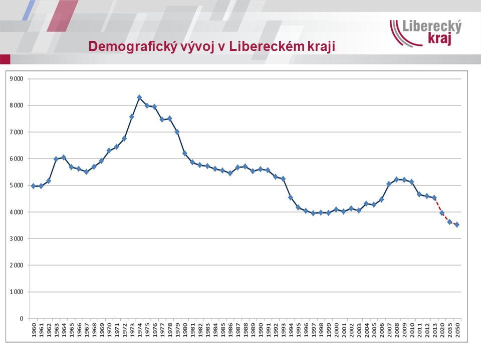 Demografický vývoj v Libereckém kraji