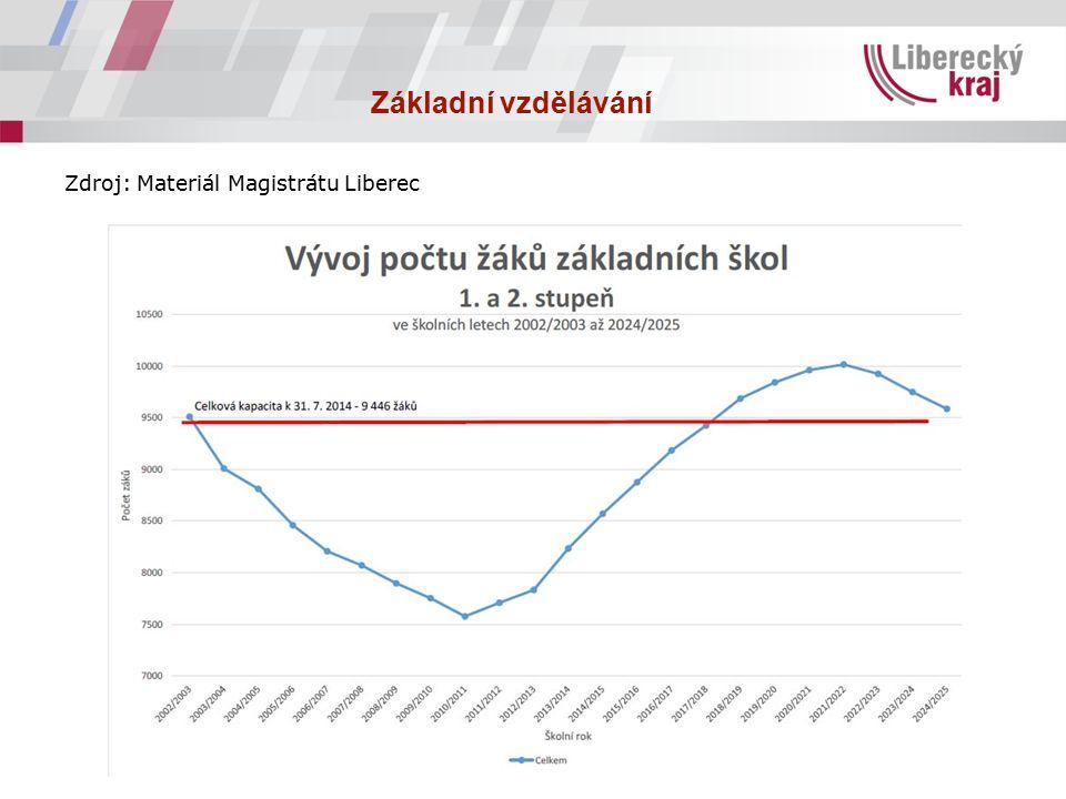 Základní vzdělávání Zdroj: Materiál Magistrátu Liberec