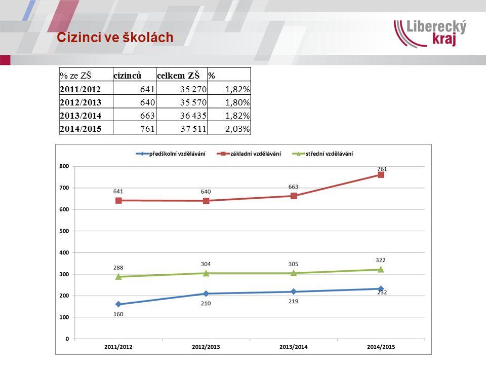 Cizinci ve školách % ze ZŠcizincůcelkem ZŠ % 2011/201264135 270 1,82% 2012/201364035 570 1,80% 2013/201466336 435 1,82% 2014/201576137 511 2,03%