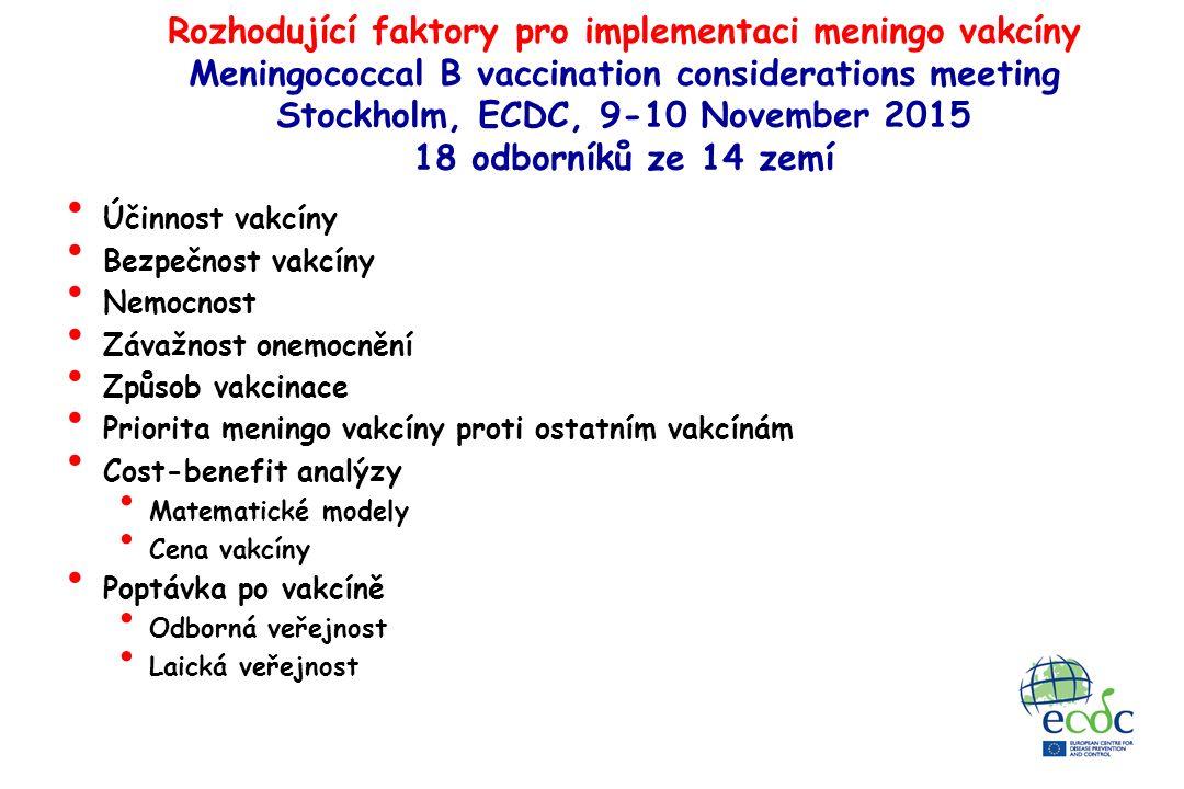 Rozhodující faktory pro implementaci meningo vakcíny Meningococcal B vaccination considerations meeting Stockholm, ECDC, 9-10 November 2015 18 odborníků ze 14 zemí Účinnost vakcíny Bezpečnost vakcíny Nemocnost Závažnost onemocnění Způsob vakcinace Priorita meningo vakcíny proti ostatním vakcínám Cost-benefit analýzy Matematické modely Cena vakcíny Poptávka po vakcíně Odborná veřejnost Laická veřejnost