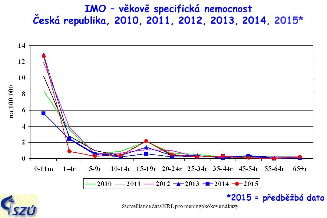 Surveillance data NRL pro meningokokové nákazy IMO – věkově specifická nemocnost Česká republika, 2010, 2011, 2012, 2013, 2014, 2015* *2015 = předběžbá data