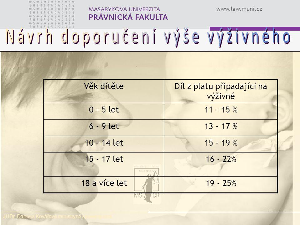 www.law.muni.cz Věk dítěteDíl z platu připadající na výživné 0 - 5 let11 - 15 % 6 - 9 let13 - 17 % 10 – 14 let15 - 19 % 15 - 17 let16 - 22% 18 a více