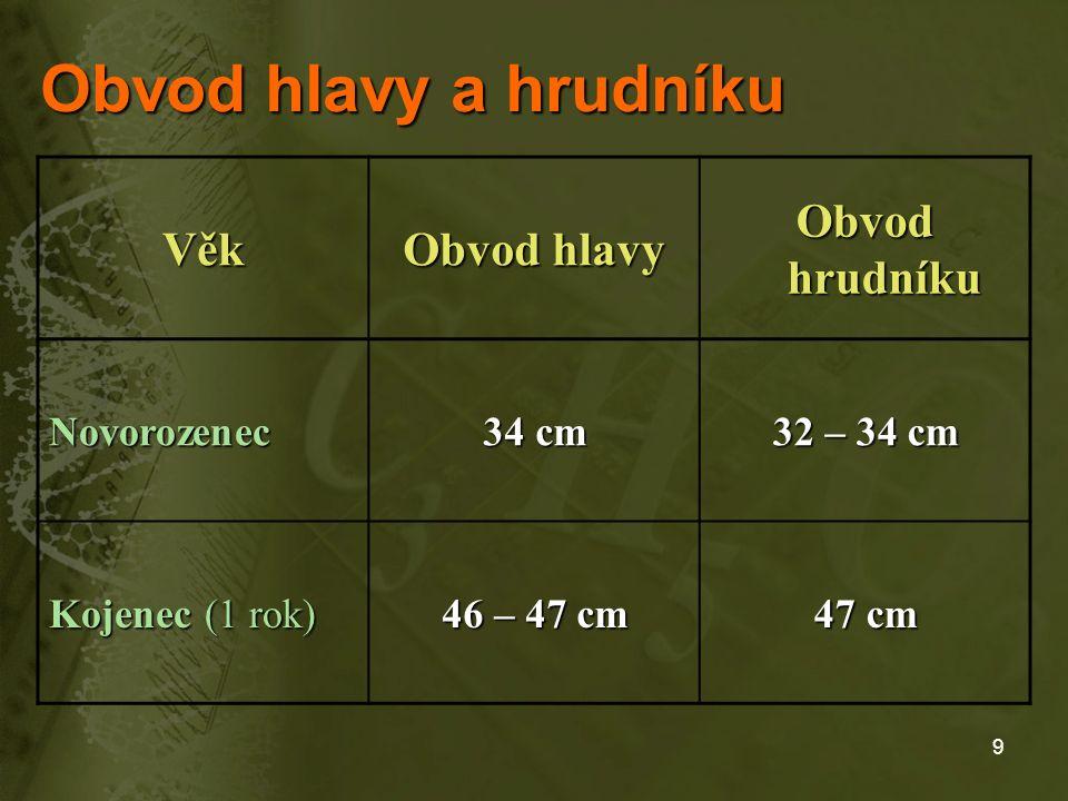 9 Věk Obvod hlavy Obvod hrudníku Novorozenec 34 cm 32 – 34 cm Kojenec (1 rok) 46 – 47 cm 47 cm Obvod hlavy a hrudníku
