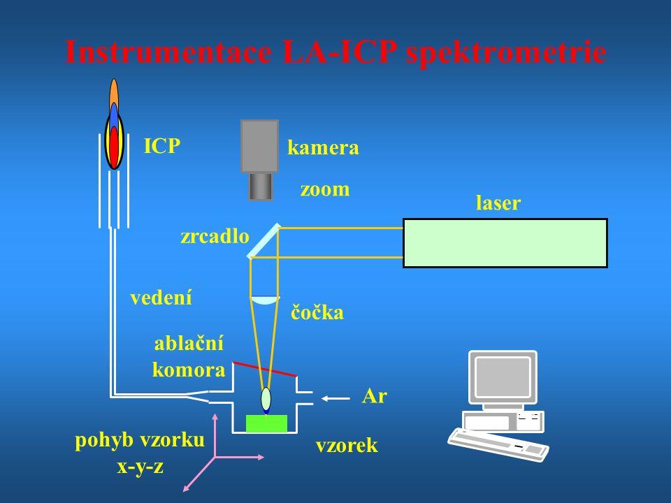 Ar laser kamera zrcadlo čočka ablační komora vedení pohyb vzorku x-y-z vzorek zoom ICP Instrumentace LA-ICP spektrometrie