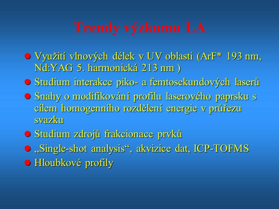 Trendy výzkumu LA l Využití vlnových délek v UV oblasti (ArF* 193 nm, Nd:YAG 5.